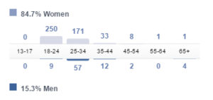 facebook-engagement-business-page-by-age